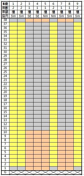 圖5. 凱樂苑B座(消耗表)