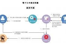 網上申請流程(綠表)
